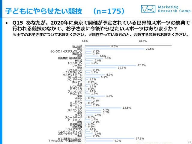 東京オリンピックの競技、子どもに取り組ませたいものは「競泳」が人気
