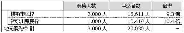 「横浜マラソン2017」エントリー数7万人超え…フルマラソンの倍率は2.7倍