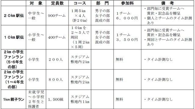 5種目開催するランイベント「京王駅伝フェスティバル」参加者募集