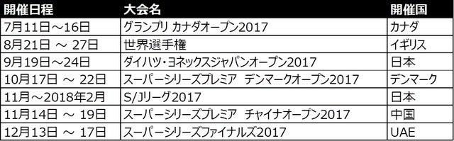 バドミントン・桃田賢斗の国際大会復帰第1戦「カナダオープン」、J SPORTSが配信