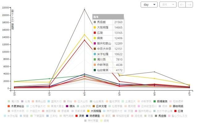 イマツイ、甲子園出場校の話題量をリアルタイムで可視化した「実況!ソーシャル甲子園」公開