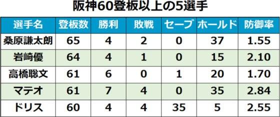 阪神が誇るNPB史上初60試合登板5...