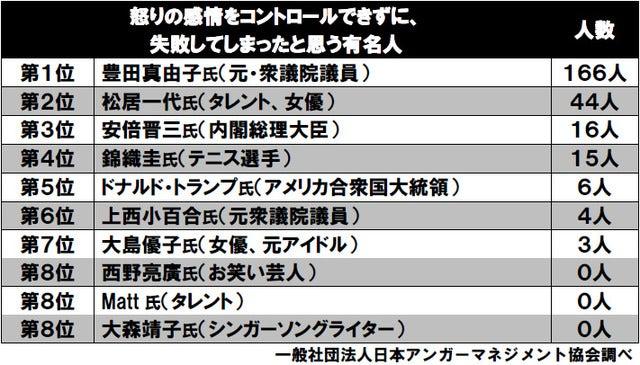 現WBAミドル級王者・村田諒太、上手に怒りの感情をコントロールしたランキング2位に