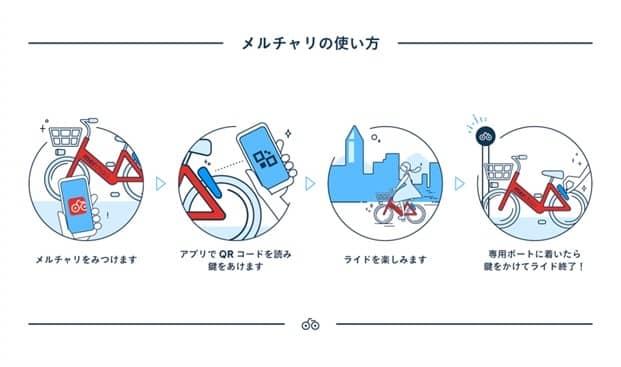 メルカリ、個人と地域が運営を行うシェアサイクルサービス「メルチャリ」を福岡で開始
