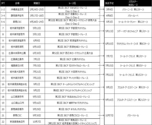 ロードレースシリーズ「Jプロツアー」全22戦、J SPORTSが速報ダイジェスト放送
