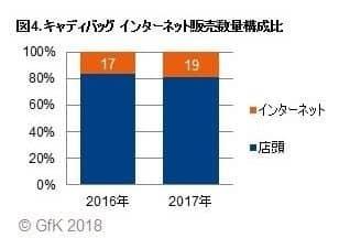 ゴルフ用品小売市場がプラス成長、前年比4%増…2017年販売動向