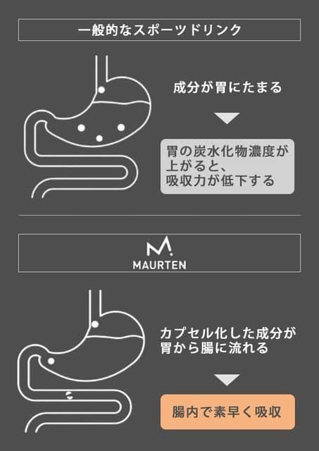 6大マラソン優勝者が飲んだスポーツドリンク「MAURTEN DRINK MIX」販売開始