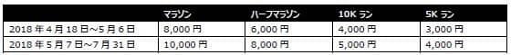 グアムマラソン2018、優勝は男女ともに日本人ランナー
