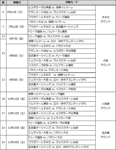 日本フットサルリーグ「DUARIG Fリーグ」、J SPORTSが48試合を放送