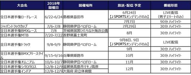 全日本自転車競技選手権大会8大会、ジャパントラックカップ1大会、J SPORTSが放送