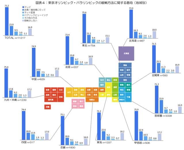 東京オリンピック、会場で観戦したい人は約2割