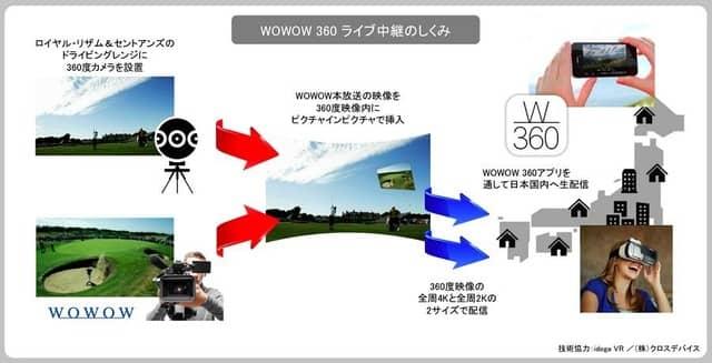 LPGA女子ゴルフツアー「全英リコー女子オープン」、WOWOWが4KでのVR配信を決定
