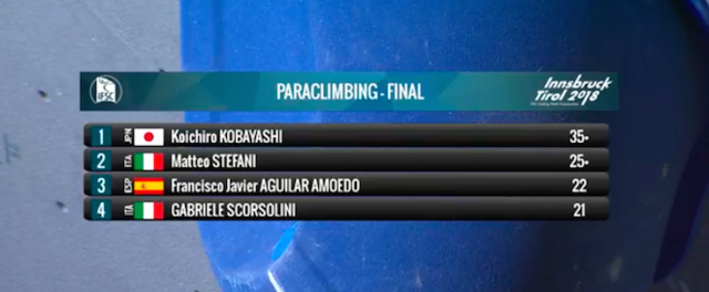 パラクライミング世界選手権視覚障害カテゴリー男子B1、小林幸一郎が金メダル獲得