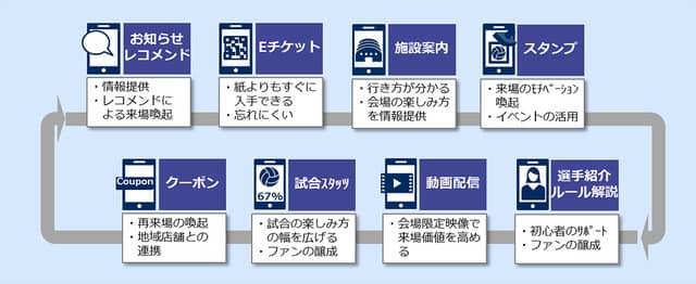 日本バレーボールリーグ機構、新生Vリーグの開幕に合わせて公式アプリ「Vアプリ」を提供