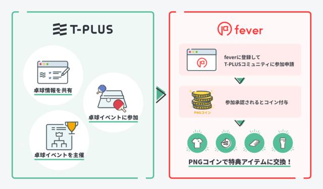卓球コミュニティサイト「T-PLUS」がスポーツ競技特化型のコミュニティコインを発行
