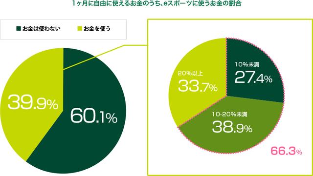 約6割がeスポーツをすると回答…eスポーツへの興味に関する調査