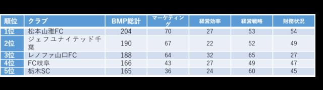 J1は川崎フロンターレ、J2は松本山雅FCがビジネスマネジメント面1位に…Jリーグマネジメントカップ