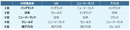 ラグビーワールドカップ、日本の注目度は参加国中2位…海外消費者の関心分析