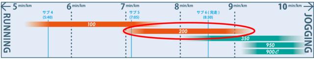 ヨネックス、ゆっくりペースのランナー向けランニングシューズ「セーフラン200」発売