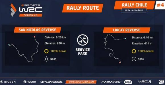 WRC eSPORTSチリ:2019年チャンピオンのNexlが今季2勝目